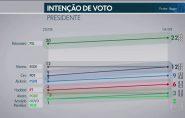 Pesquisa Ibope: Bolsonaro, 22%; Marina, 12%; Ciro, 12%; Alckmin, 9%; Haddad, 6%