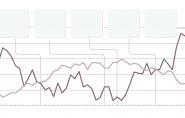 Bolsa dispara 6% e dólar cai para a faixa de R$ 3,70 após desempenho forte de Bolsonaro
