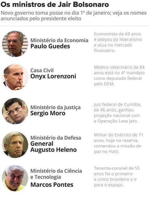 [Imagem: ministros-de-bolsonaro-v3-478x640.jpg]